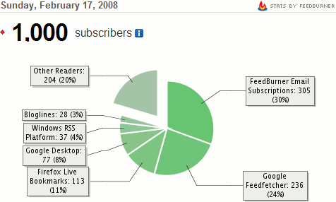 Subscribers breakdown