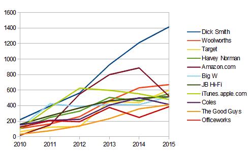 alldeals2010-2015