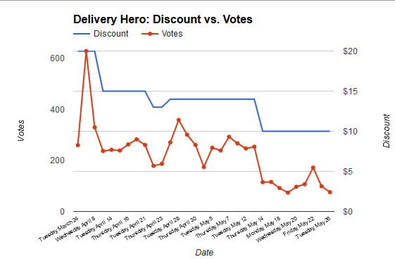 deliveryherochart